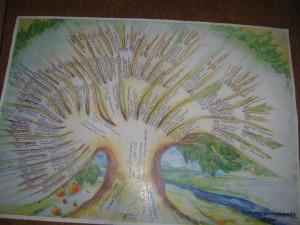 Plačiai išsišakojęs Trakymų giminės medis.